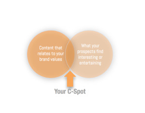 Your C-Spot ensures your content marketing gets noticed.